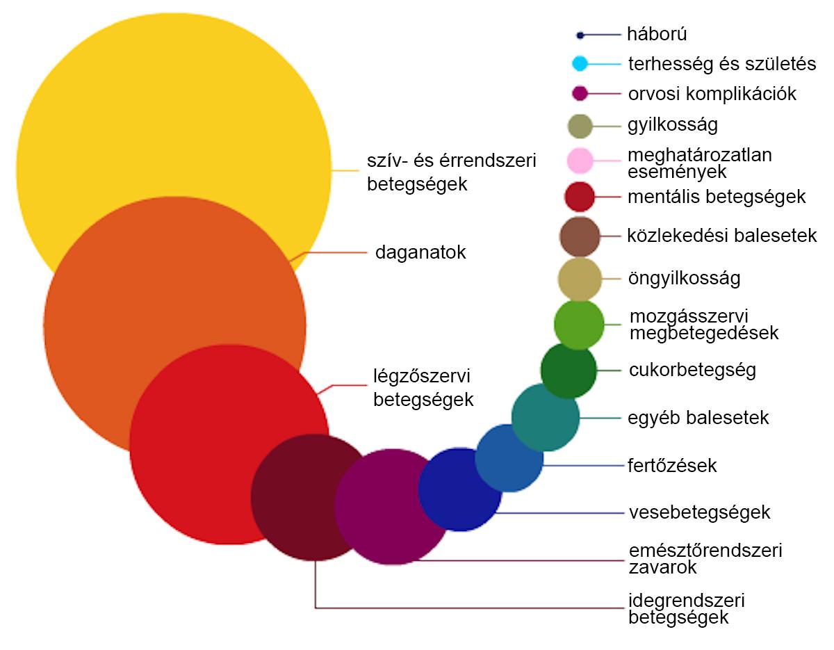 visszérbetegségek statisztikája)